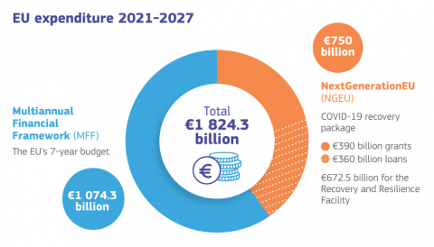 The Budget of the 2021-2027 EU Funding Period